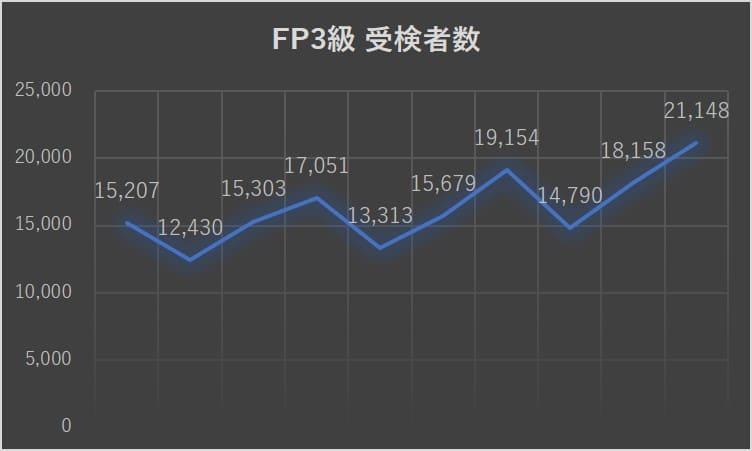 FP3級の受検者数推移