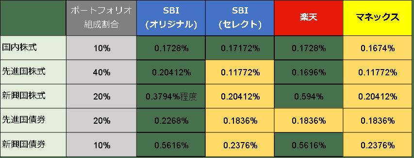 3社(4プラン)比較