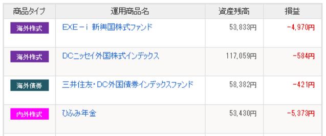 iDeCo1年間の運用成績