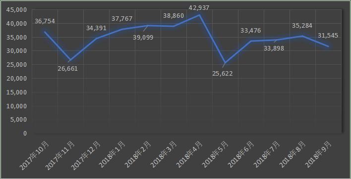 iDeCo新規加入者数推移
