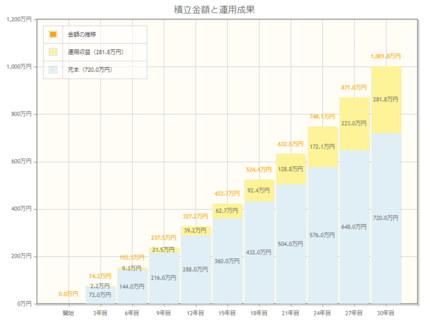 おなじみの金融庁シミュレーション。掛金2万円、年利2.1%で30年間積み立てると約1,000万円になる