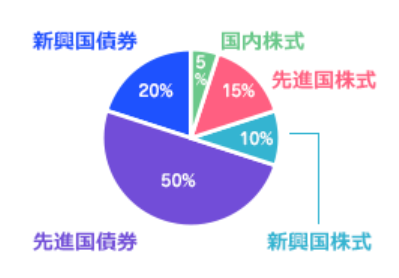目標利回り3%未満の場合のポートフォリオ
