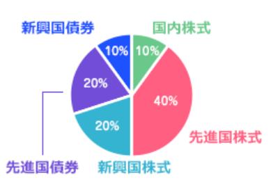 目標利回りが5~8%の場合のポートフォリオ