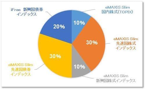目標利回り3~5%でポートフォリオを組んだ場合の投資信託の銘柄構成