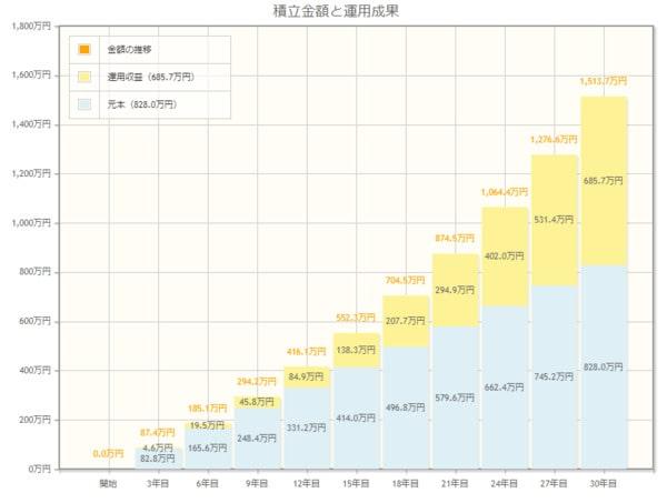 毎月2.3万円を30年間、年利3.7%で運用した場合(金融庁シミュレーションツール)