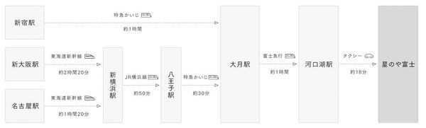 星のや富士のアクセス方法(電車)
