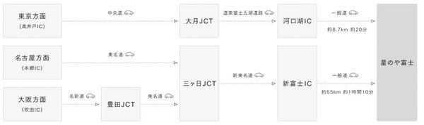 星のや富士のアクセス方法(車)