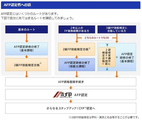 AFP認定者への道(日本FP協会HPより)