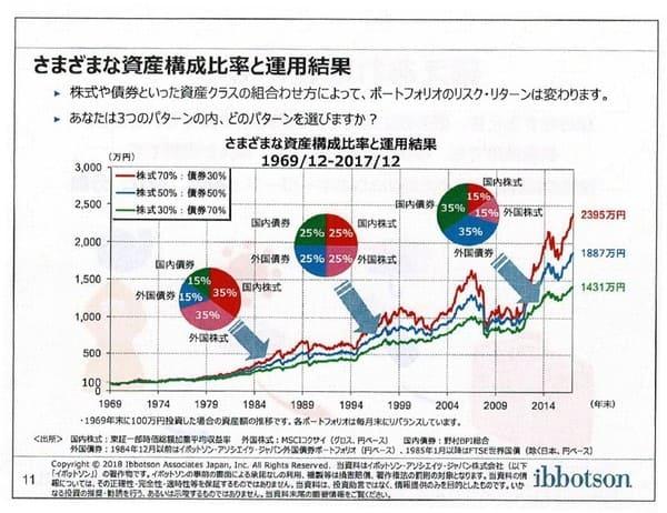 さまざまな資産構成比率と運用結果-Copyrightⓒ2018 イボットソン・アソシエイツ・ジャパン株式会社。著作権等すべて の権利を有する同社から使用許諾を得ている