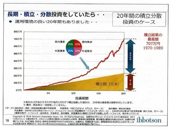 長期・積立・分散投資をしていたら(1970-)-Copyrightⓒ2018 イボットソン・アソシエイツ・ジャパン株式会社。著作権等すべて の権利を有する同社から使用許諾を得ている