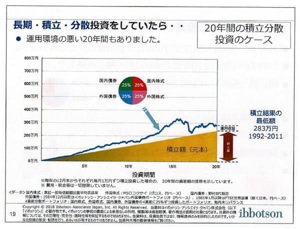 長期・積立・分散投資をしていたら(1992-)-Copyrightⓒ2018 イボットソン・アソシエイツ・ジャパン株式会社。著作権等すべて の権利を有する同社から使用許諾を得ている