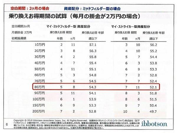 資料③Copyrightⓒ2018 イボットソン・アソシエイツ・ジャパン株式会社。著作権等すべて の権利を有する同社から使用許諾を得ている。