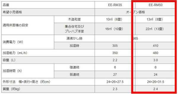 EE-RM50の仕様表