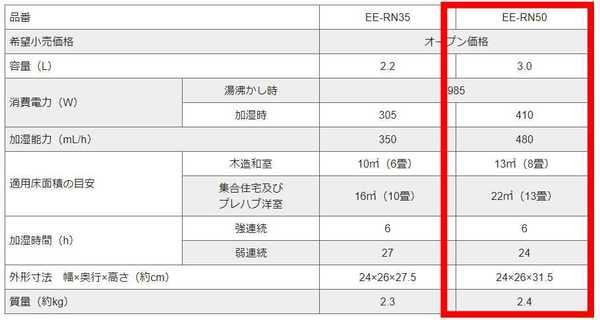 EE-RN50の仕様表