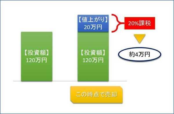 通常投資の課税イメージ
