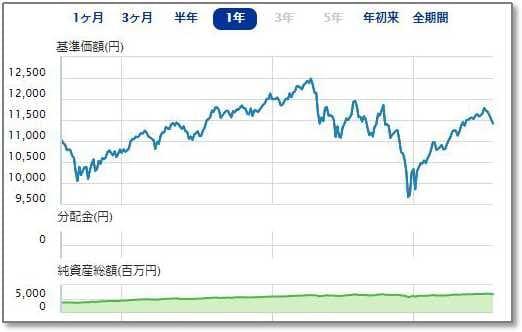 大和-iFree S&P500インデックス、1年間のパフォーマンス