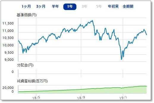 楽天・全米株式インデックス・ファンド(VTI)、1年間のパフォーマンス