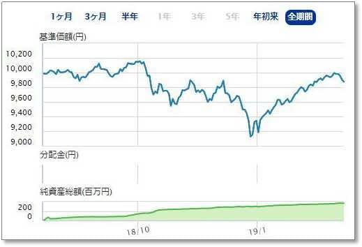 楽天・インデックス・バランス・ファンド(均等型)、1年間のパフォーマンス
