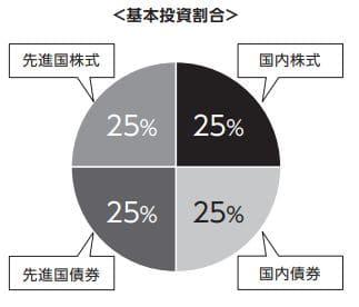 ニッセイ・インデックスバランスファンド(4資産均等型)の投資割合