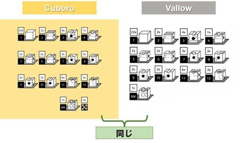 Vallowとキュボロの積み木の形は全く同じ