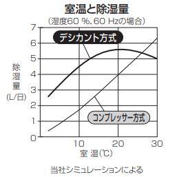 室温と除湿量の関係