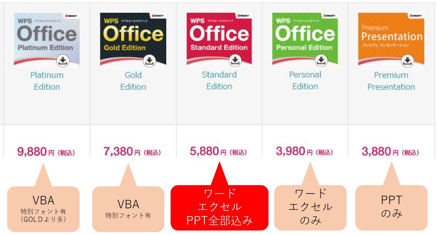 WPSOfficeの種類は5種類。スタンダードエディションがおすすめ