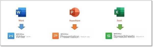 WPSオフィスとマイクロソフトオフィスの関係(ロゴ)