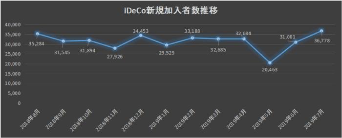 iDeCo新規加入者数の推移