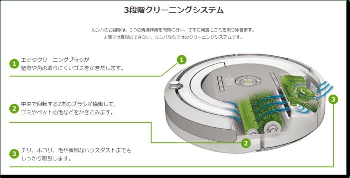 ルンバ643の3段階クリーニングシステム仕組み
