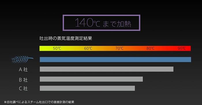 蒸気吐き出し時の温度他社比較(公式サイトより)