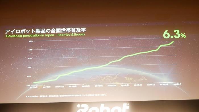 日本におけるロボット掃除機の世帯普及率は6.3%にまで拡大