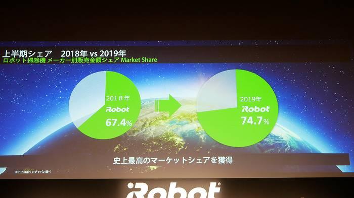 アイロボット社のマーケットシェアもアップ